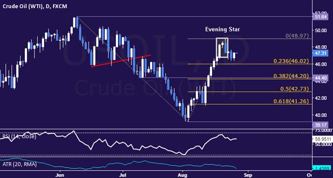 Crude Oil-Kurs steigt aufgrund von Hoffnungen auf OPEC-Deal; Yellen gefährdet Gold