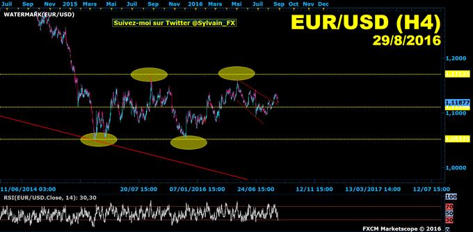 Euro-dollar: Le Dollar américain continue de progresser après Yellen.