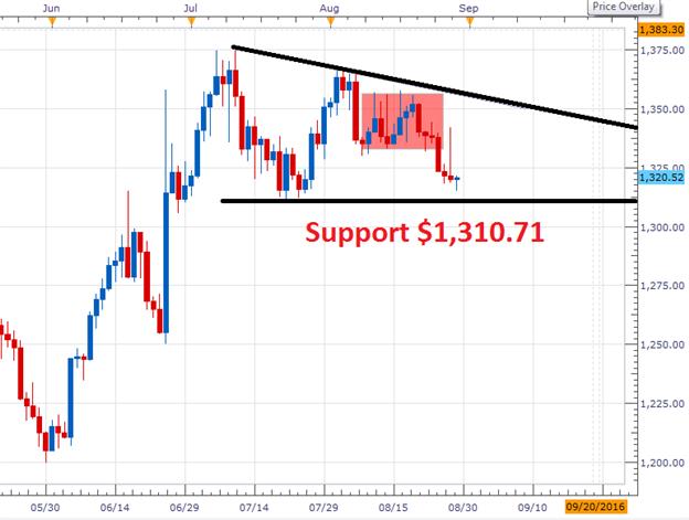 Gold Kurs Ausblick: Kurse fallen auf nächste Unterstützung