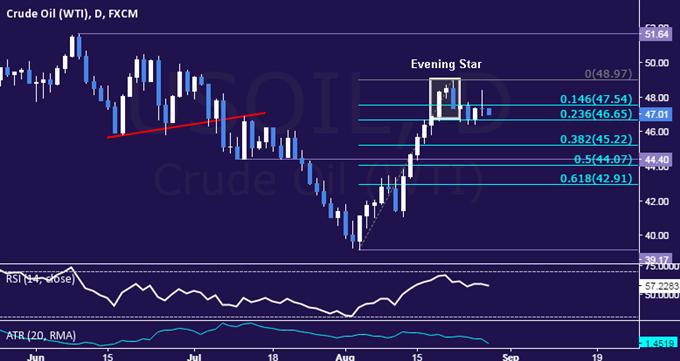 Gold- und Rohölkurs stocken aufgrund von Wetten um Zinsanhebung der Fed