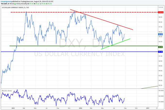 Dollar US (USD) : l'enjeu d'une hausse de taux avant la fin de l'année par la FED