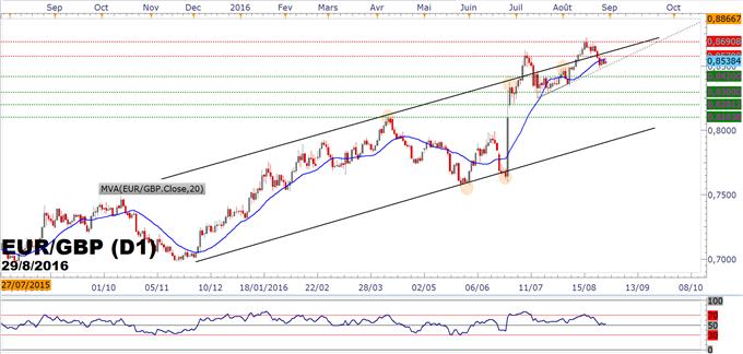 GBPUSD/EURGBP : la reprise du dollar accentue la baisse de la livre