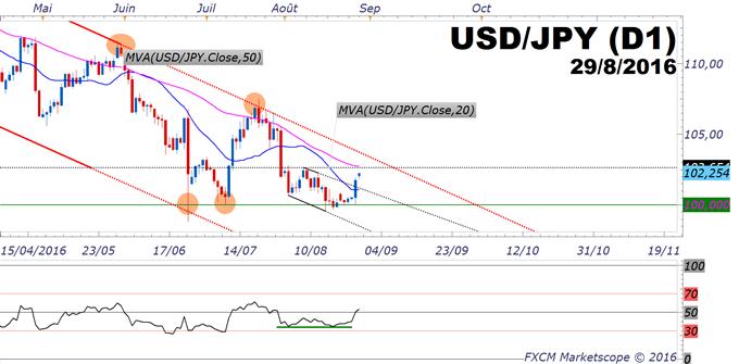 USD/JPY : rebond sur 100 JPY avec Yellen et l'inflation japonaise négative