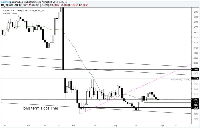 GBP/USD Post Brexit Range Tightens