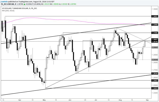 USD/CAD Testing Near Term Trendline Confluence