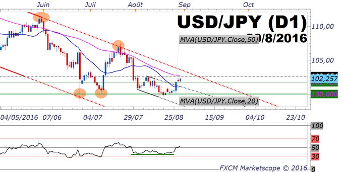 USD/JPY : tendance positive avant la confiance du consommateur US