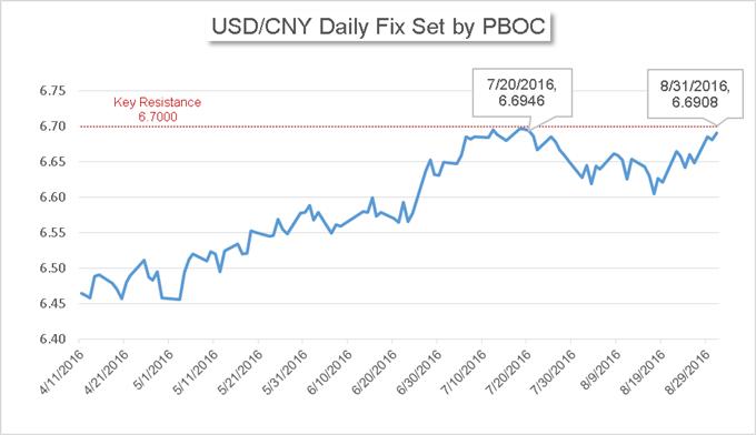 China's Market News: Yuan Weakens, While Yield Elevates