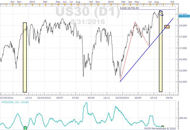 Dow Jones Industrial Average wartet auf Beschäftigungsbericht vom Freitag