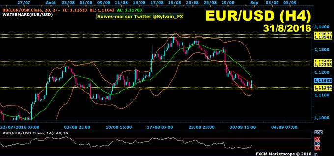 Euro-dollar:_Le_dollar_américain_recule_face_à_l'euro,_reprise_de_la_hausse_?