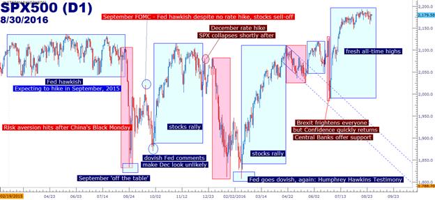 Fed-Rede lässt Dollar ansteigen- wird das FOMC den Zinssatz aber auch tatsächlich in 2016 anheben?