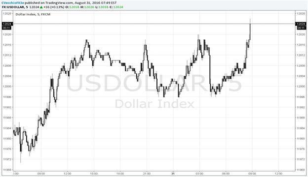 US Dollar Eyes NFPs on Friday Following 'Goldilocks' ADP Report