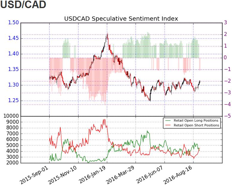 USD/CAD Eyes Topside Hurdles Following Dismal Canada GDP Report