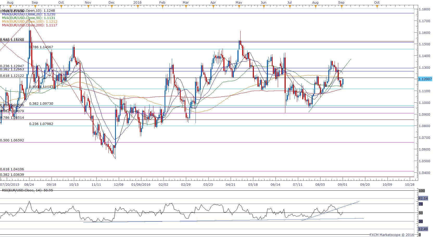 EUR USD Trading the US Nonfarm Employment Change 0