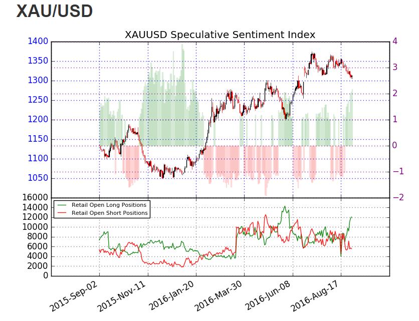 Forex market gold price analysis