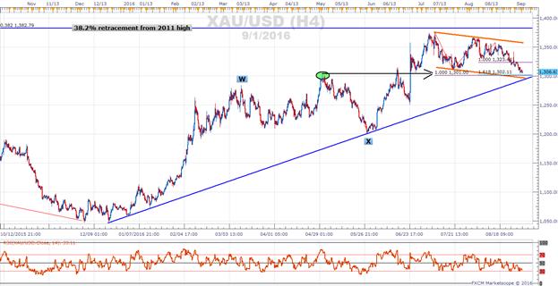 Goldkurs testet 9 Monate haltende Trendunterstützung