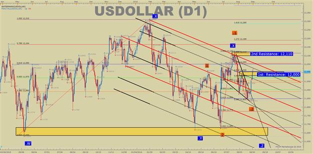 US DOLLAR technische Analyse: Fed verführt Dollar-Bullen anzubeißen
