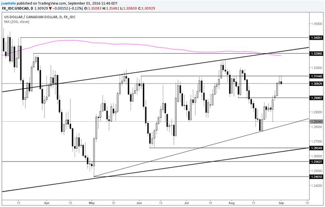 USD/CAD Runs into June High