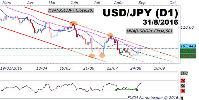 USD/JPY_:_test_du_canal_chartiste_baissier_annuel_-_momentum_haussier