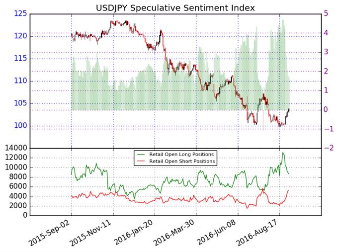 US Dollar Shows Signs of Life versus Yen