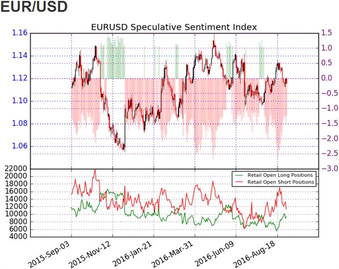 EUR/USD SSI