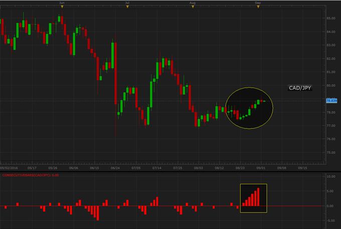 Japanese Yen Sees Consecutive Losses Heading Into US Jobs Data