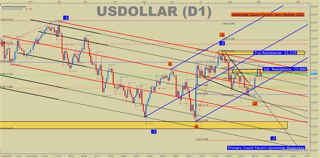 US DOLLAR Technical Analysis: NFP Miss Fails To Derail Dollar Bulls