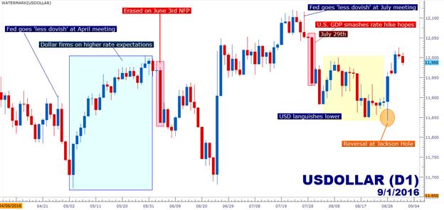 Werden die NFPs den US Dollar motivieren oder behindern?
