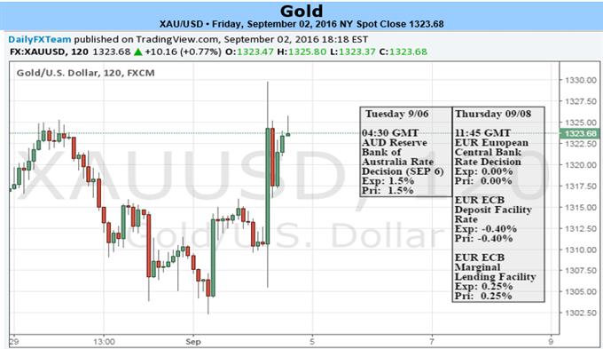Der Goldkurs begegnet Zentralbank-Volatilität und das Sentiment dehnt sich