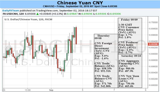 Yuan: Volatilität mit G-20 und wichtigen Daten erhöht