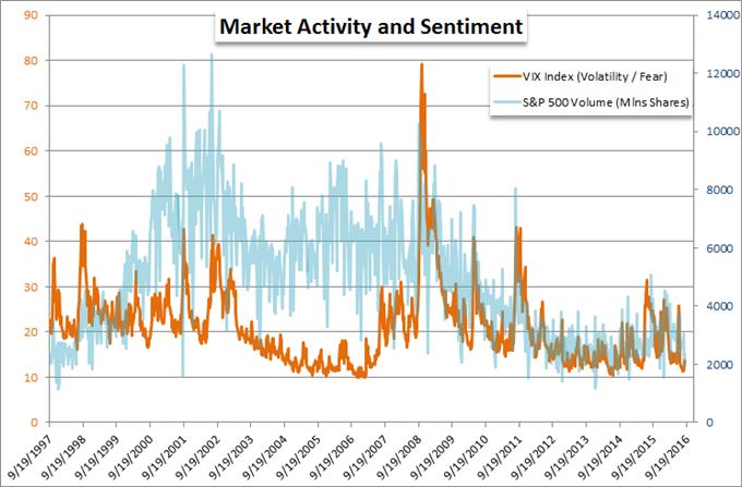 Bedeutet eine Rückkehr zur Liquidität auch eine Rückkehr zur Volatilität?