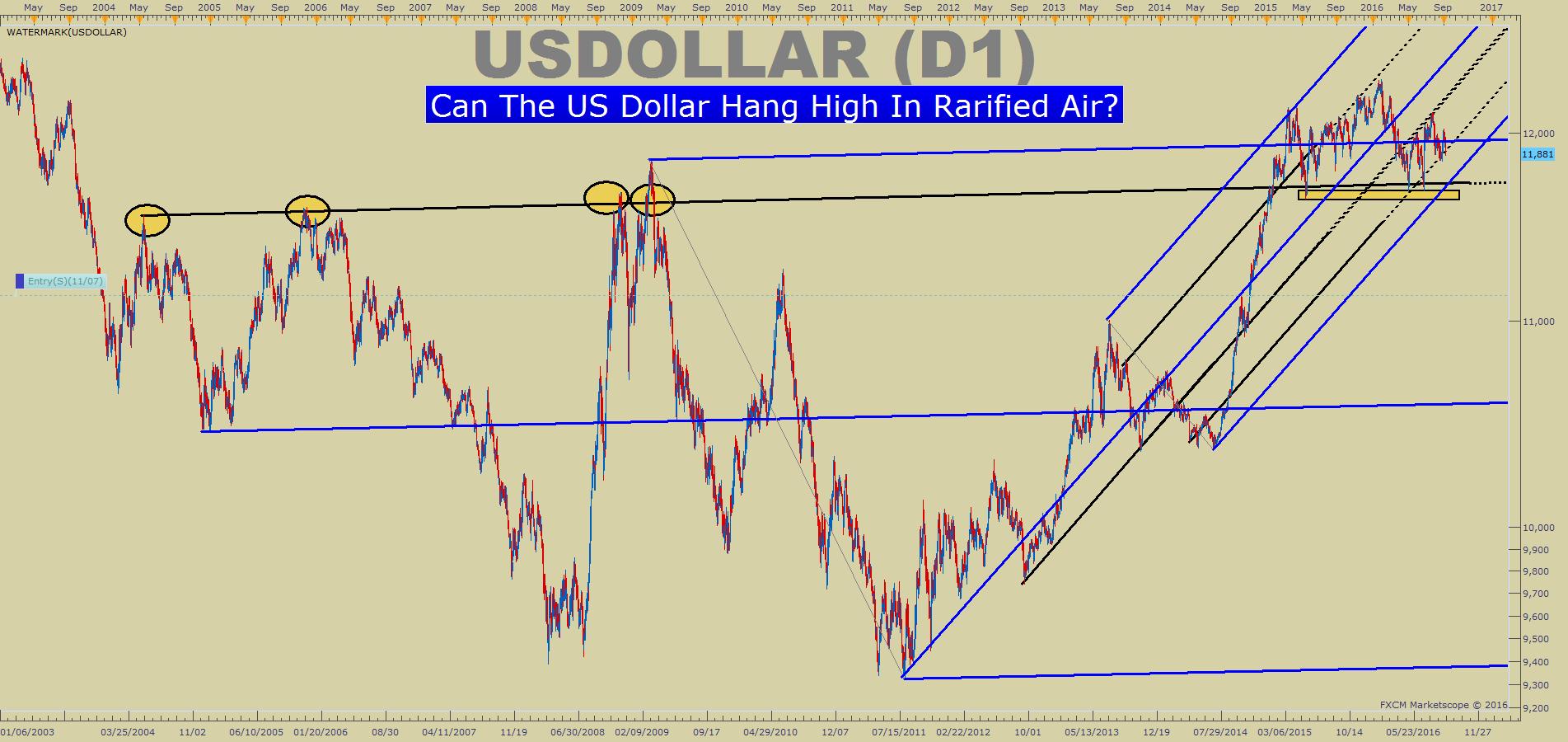 Us dollar technical analysis