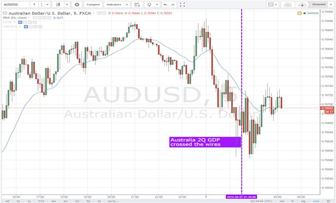 Australian Dollar Little-Changed After 2Q GDP Data