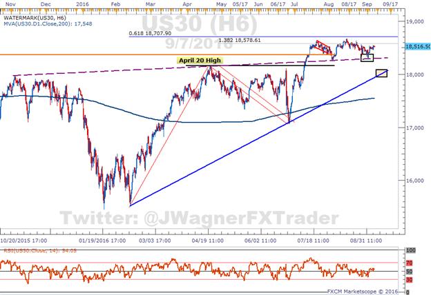 Dow Jones Industrial Average ist unmotiviert