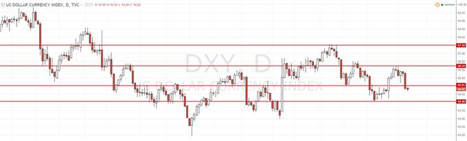 USDCAD : le cours de l'USDCAD sous pression à cause du dollar US