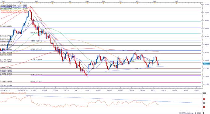 USD/CAD Eyes Top of Near-Term Range Following Dovish BoC