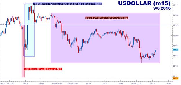 USD gibt Gewinne vom Freitag wieder ab: EZB steht im FX-Kalender dieser Woche im Mittelpunkt