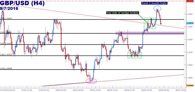 GBP/USD Technical Analysis: Bullish but Nearing Resistance Barrier