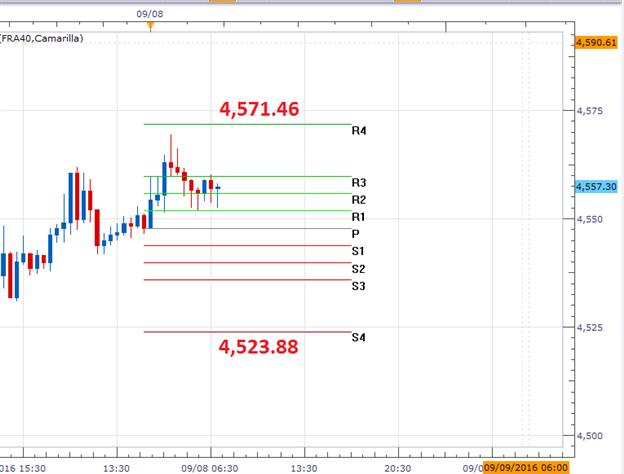 CAC 40 Trades Flat Ahead of ECB