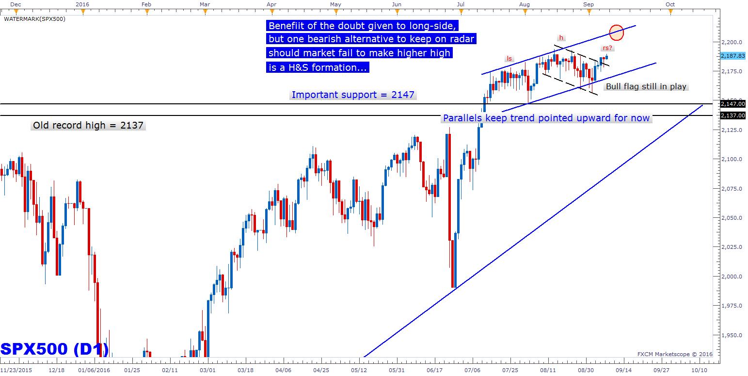 Technical Analysis in Stock Market Today (AMZN, FB, CL, XOM, SBUX)