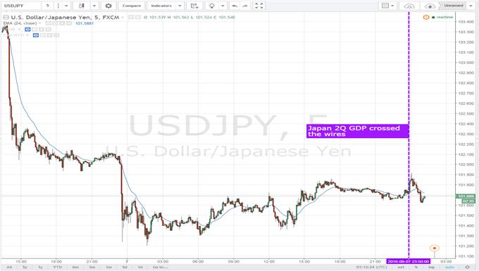 Yen Little-Changed After Final Revision of 2Q GDP Beats Estimates
