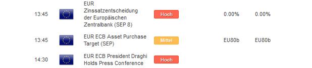 DAX 30: Spielt Draghi heute den Supermario?