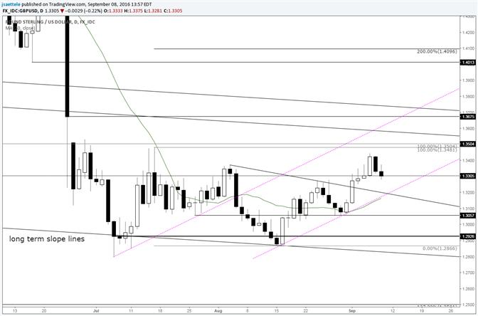 GBP/USD – Focus on 1.3200