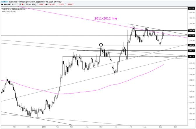 Goldkurs 2011-2012 ist die Trendlinie für ein bullisches Kryptonit