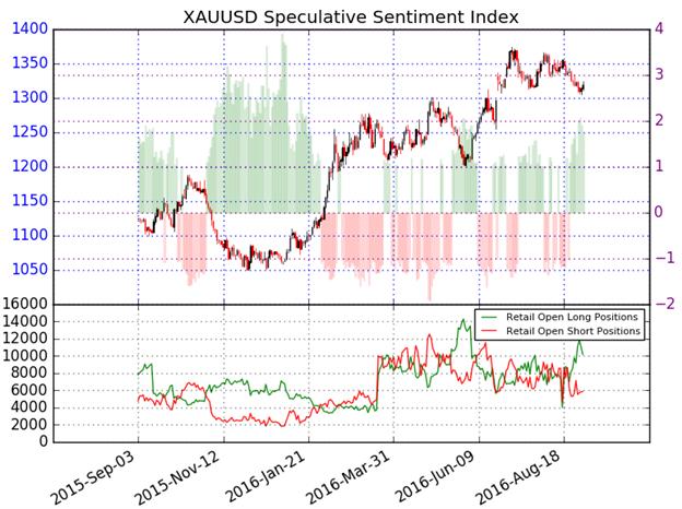 Gold begünstigt saisonalbedingte höhere Kurse - US VPI, Fed Rhetorik im Fokus