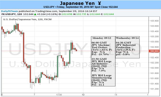 USD/JPY kurzfristige Erholung wird bei positiven US-Daten gewinnen, restriktive Fed