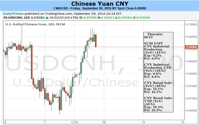 USD/CNH betrachtet Obergrenze der Spekulationen über Fed-Zinsanhebung