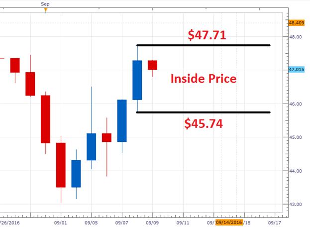 WTI Ölpreisprognose: Bereiten Sie sich jetzt auf den Ausbruch der kommenden Woche vor