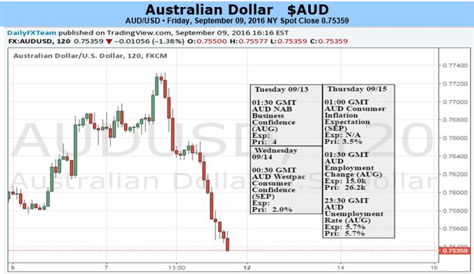 Australischer Dollar könnte mit Wetten auf Zinsanhebung der Fed stärkere Verluste verzeichnen