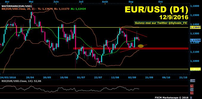 Euro-Dollar: Le dollar américain toujours recherché par les investisseurs!
