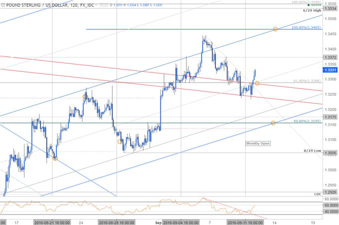 GBP/USD: Constructive Above 1.3155- Buy the Dip Setup into UK CPI